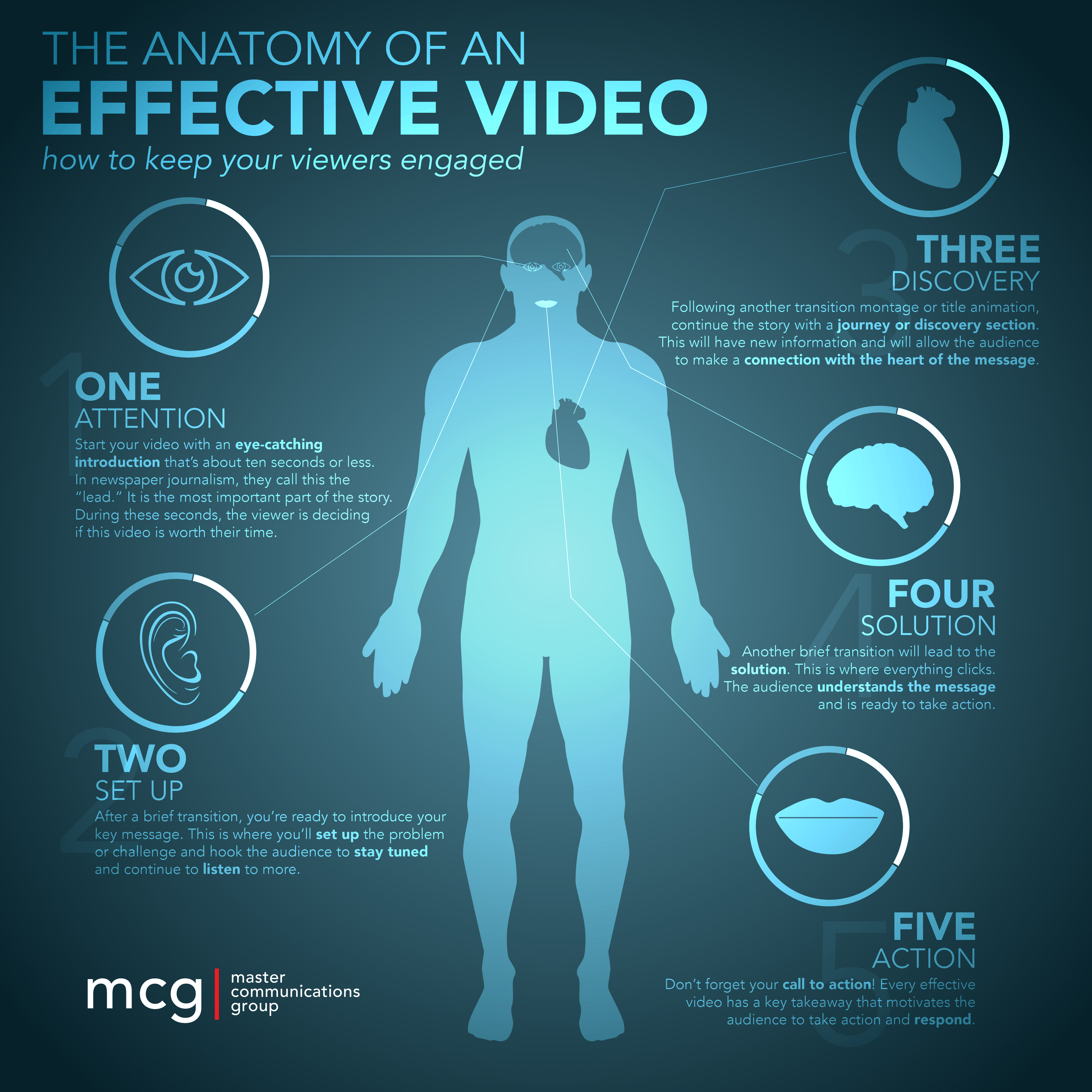Steps To Creating An Effective And Entertaining Video Infographic - How much is the human body worth infographic